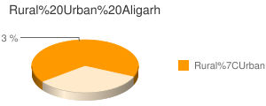 Aligarh census population
